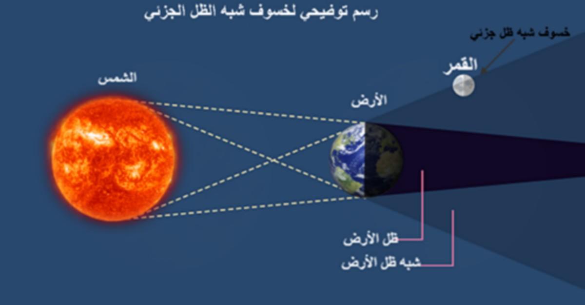 غدا : خسوف شبه ظل جزئي للقمر في تونس